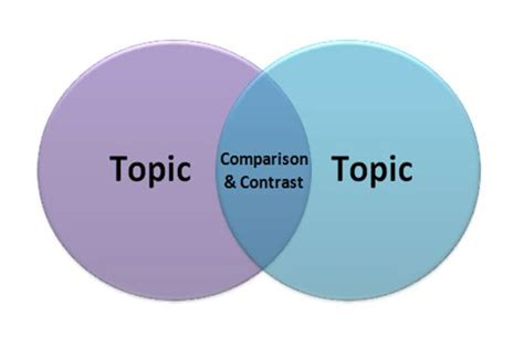 Compare and Contrast Essay on English Literature